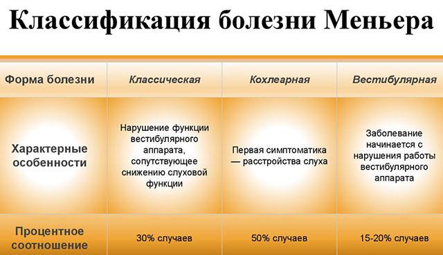 классификация болезни Меньера